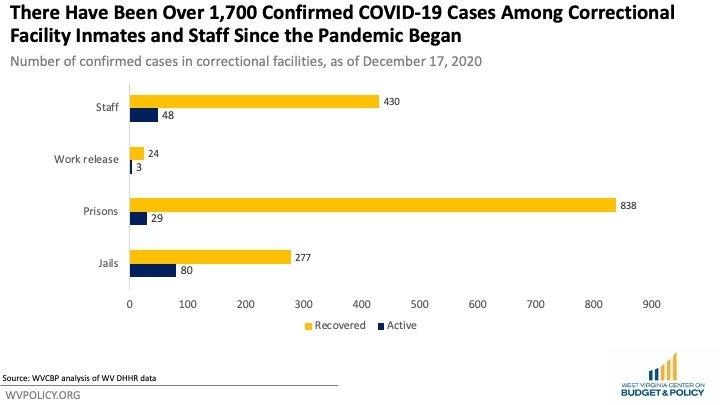 Slide1 | WV Criminal Law Reform Coalition | PO Box 3952 Charleston, WV 25339 United States | +1 304-345-9246 | https://wvprisonreform.org | info@wvprisonreform.org