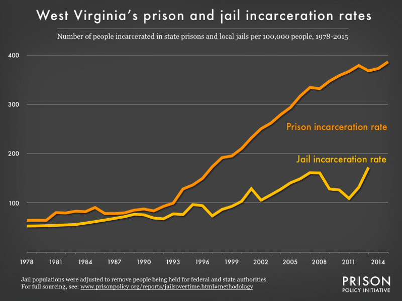 WV Prison Jail Rate 1978 2015 | WV Criminal Law Reform Coalition | PO Box 3952 Charleston, WV 25339 United States | +1 304-345-9246 | https://wvprisonreform.org | info@wvprisonreform.org