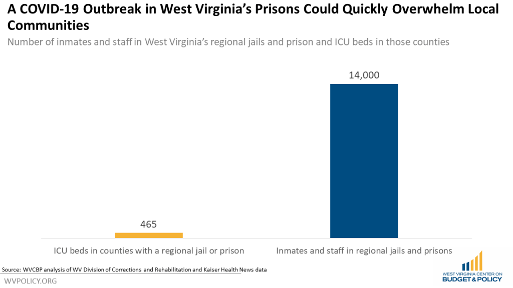 blog post covid 19 outbreaks 01 wv criminal reform coalition | WV Criminal Law Reform Coalition | PO Box 3952 Charleston, WV 25339 United States | +1 304-345-9246 | https://wvprisonreform.org | info@wvprisonreform.org