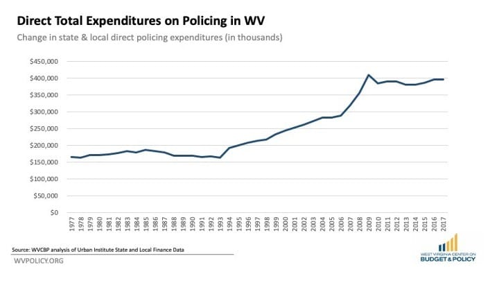 blog post exploring police spending 01 wv criminal reform coalition | WV Criminal Law Reform Coalition | PO Box 3952 Charleston, WV 25339 United States | +1 304-345-9246 | https://wvprisonreform.org | info@wvprisonreform.org