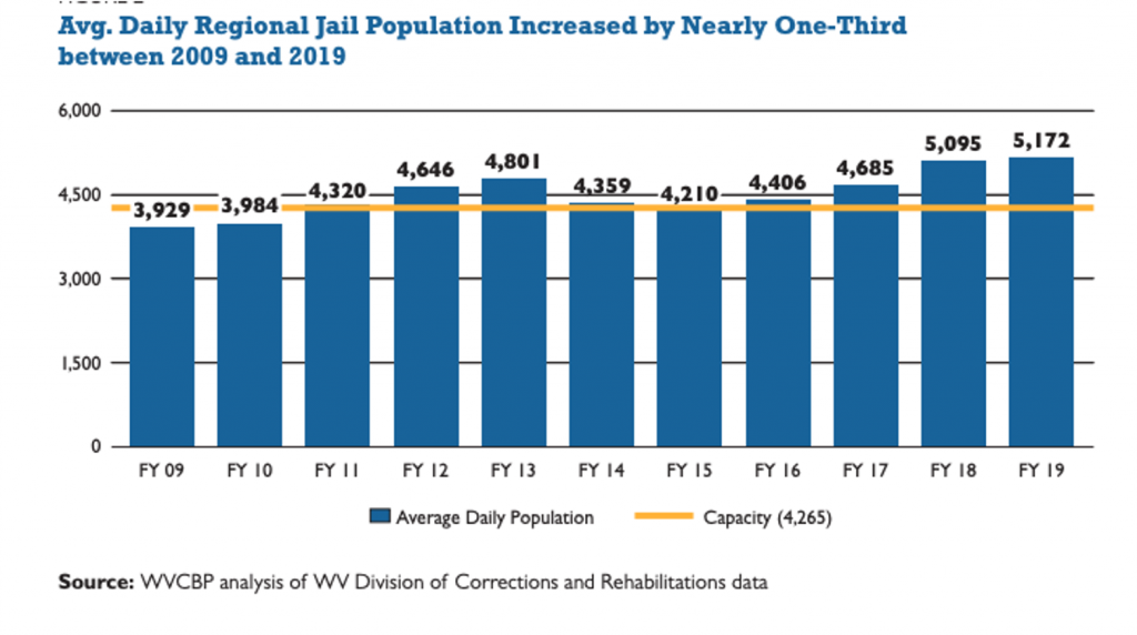 jail population | WV Criminal Law Reform Coalition | PO Box 3952 Charleston, WV 25339 United States | +1 304-345-9246 | https://wvprisonreform.org | info@wvprisonreform.org