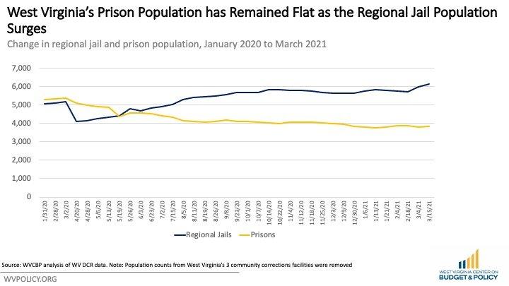 wvcbp1 | WV Criminal Law Reform Coalition | PO Box 3952 Charleston, WV 25339 United States | +1 304-345-9246 | https://wvprisonreform.org | info@wvprisonreform.org